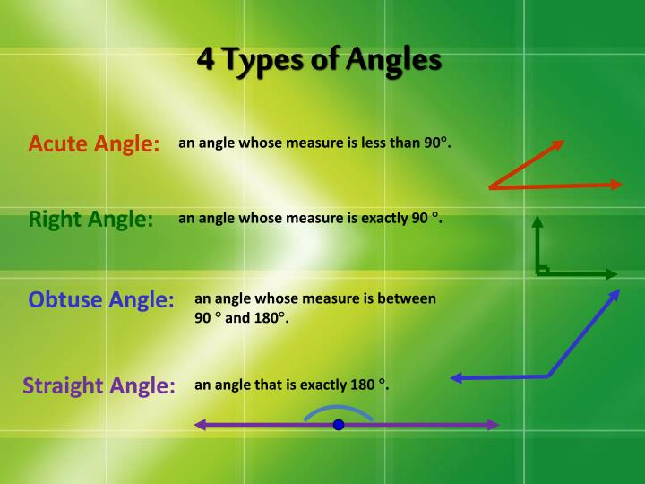 4 Types of Angles