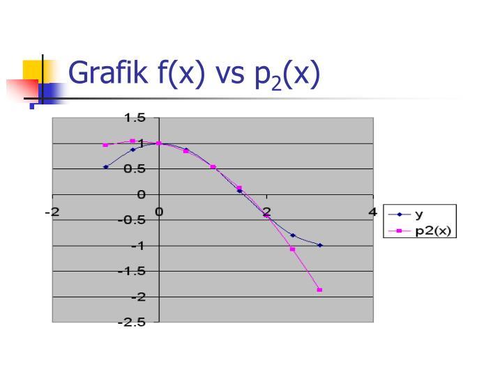Grafik f(x) vs p
