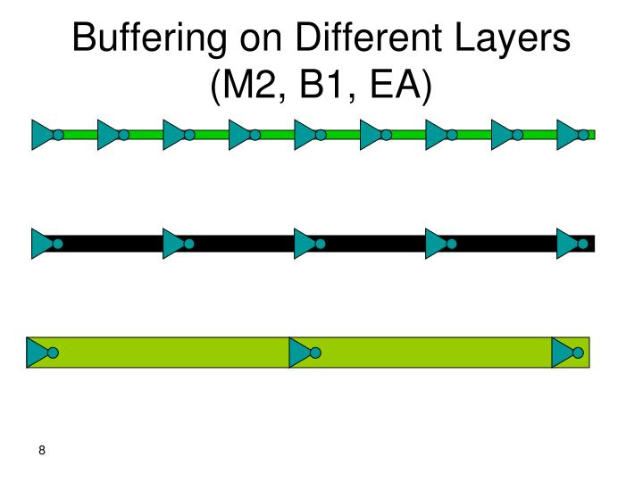Buffering on Different Layers (M2, B1, EA)