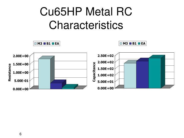 Cu65HP Metal RC Characteristics