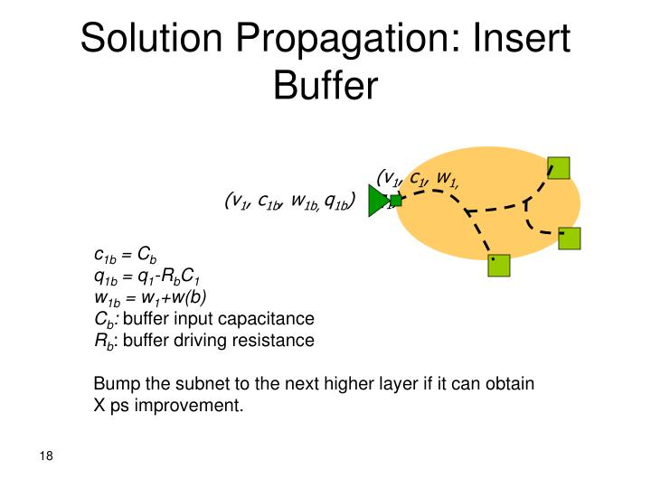 Solution Propagation: Insert Buffer