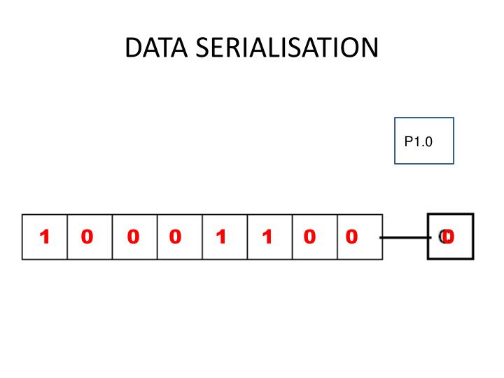 DATA SERIALISATION
