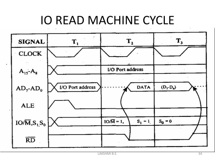 IO READ MACHINE CYCLE