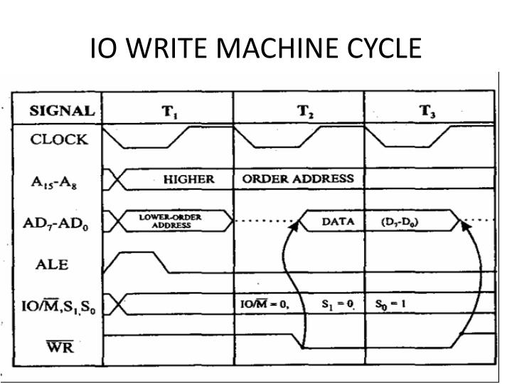 IO WRITE MACHINE CYCLE