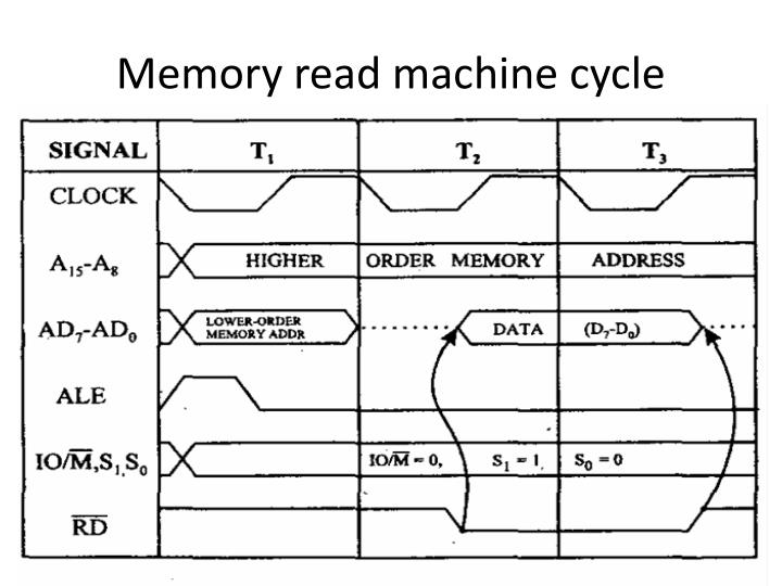 Memory read machine cycle