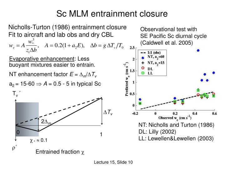 Sc MLM entrainment closure
