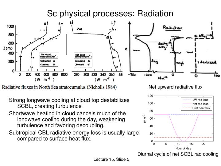 Sc physical processes: Radiation