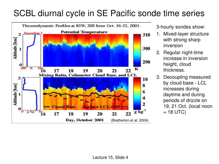 SCBL diurnal cycle in SE Pacific sonde time series