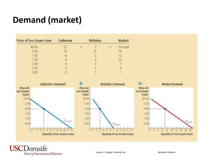 Demand (market)