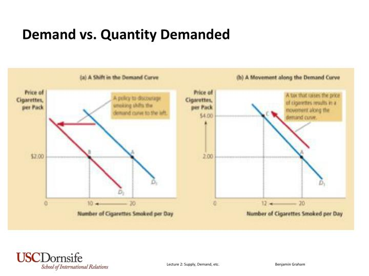 Demand vs. Quantity Demanded