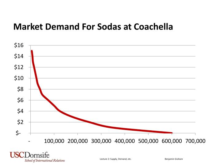 Market Demand For Sodas at Coachella