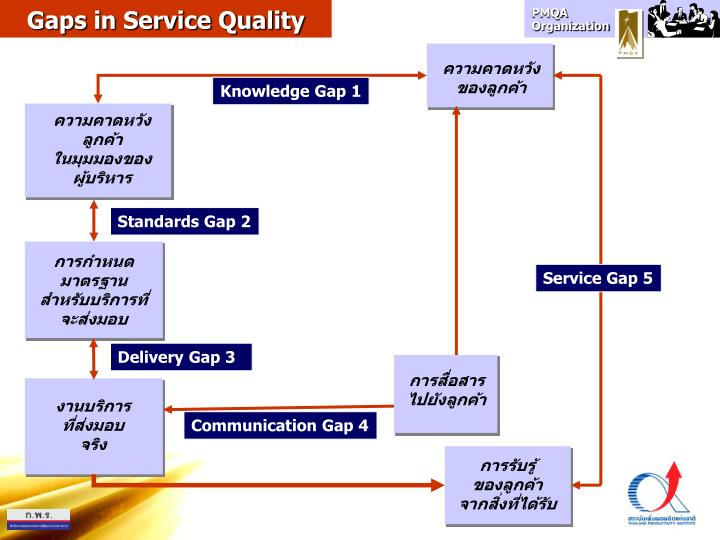 Gaps in Service Quality