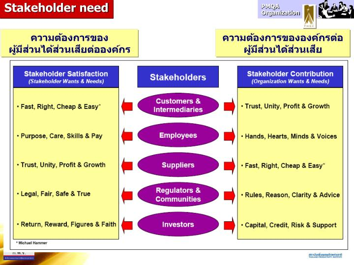 Stakeholder need