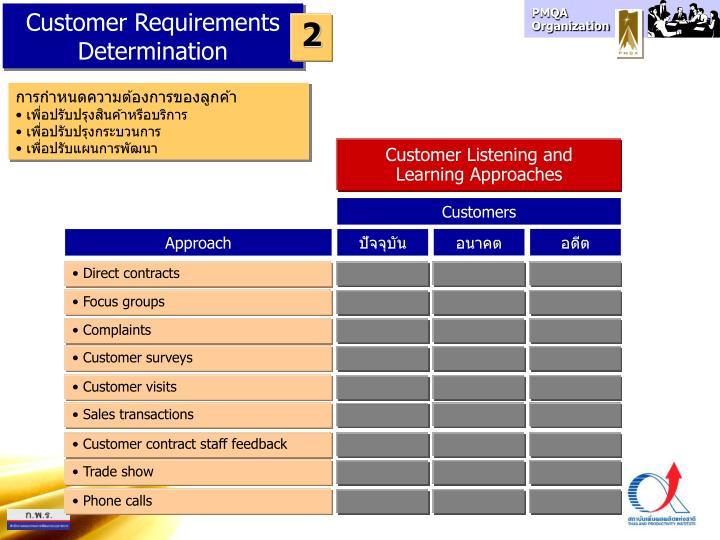 Customer Requirements Determination