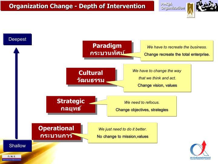 Organization Change - Depth of Intervention