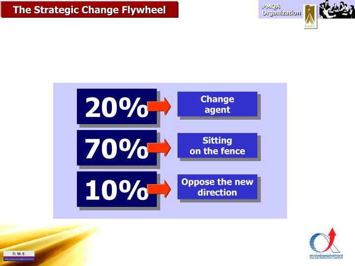 The Strategic Change Flywheel