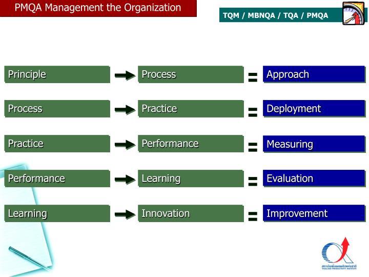 PMQA Management the Organization