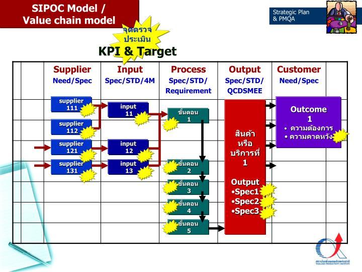 SIPOC Model /
