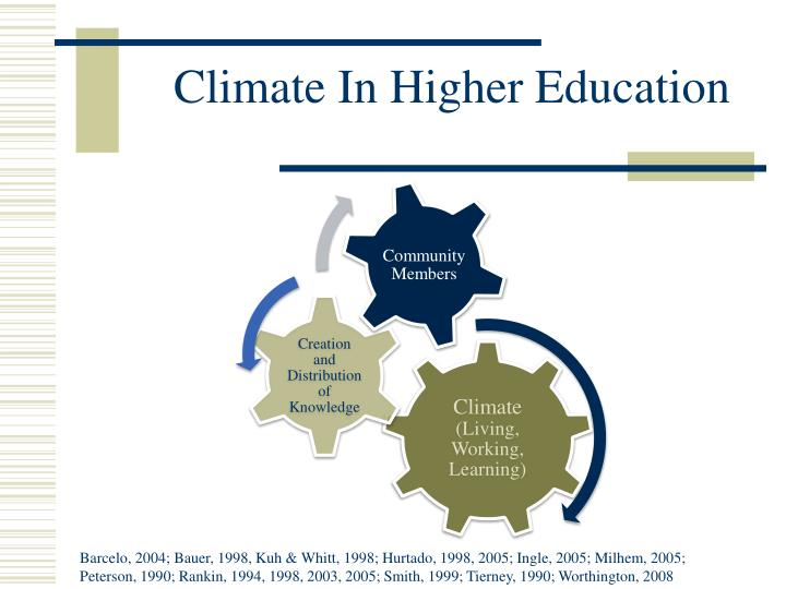 Climate In Higher Education