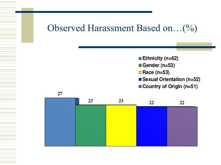 Observed Harassment Based on…(%)