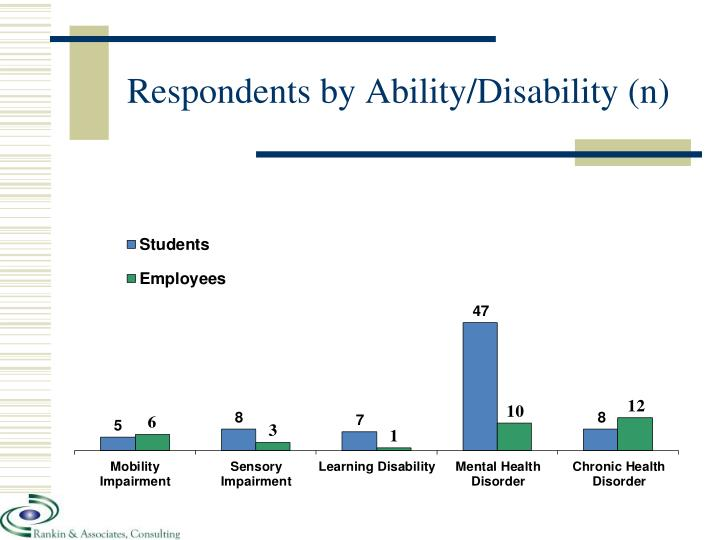 Respondents by Ability/Disability (n)