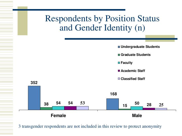 Respondents by Position Status