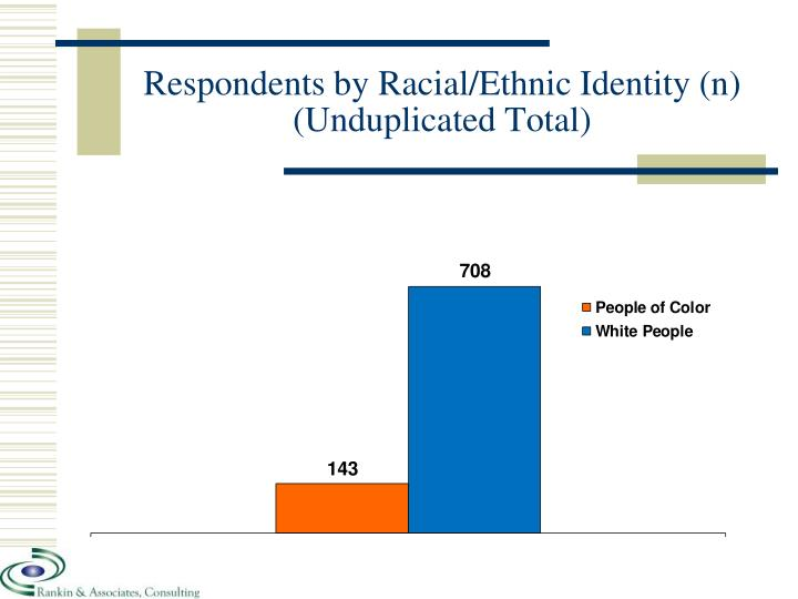 Respondents by Racial/Ethnic Identity (n