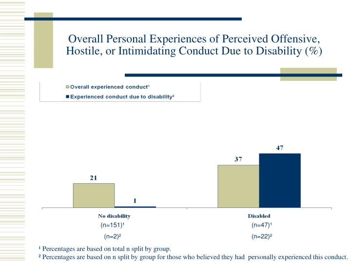 Overall Personal Experiences of Perceived Offensive, Hostile, or Intimidating Conduct Due to Disability (%)