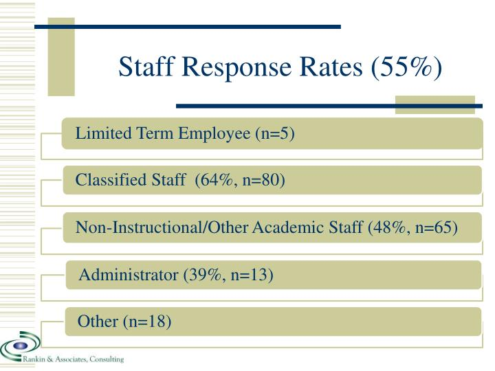Staff Response Rates (55%)