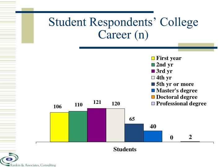 Student Respondents' College Career (n)