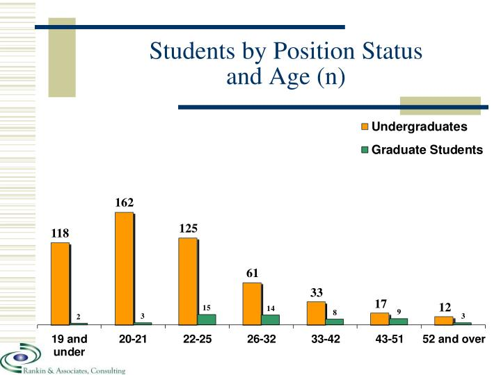 Students by Position Status