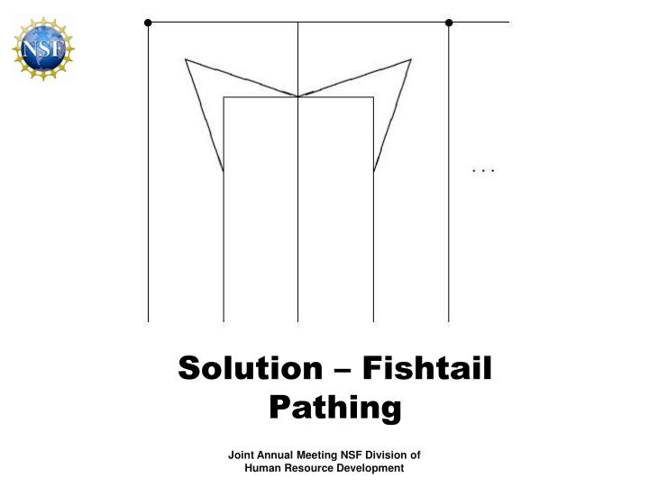 Solution – Fishtail Pathing