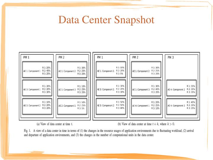 Data Center Snapshot