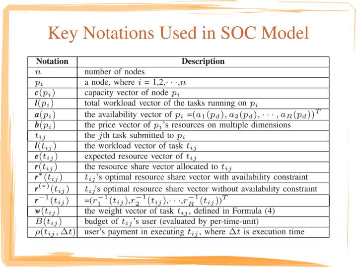 Key Notations Used in SOC Model