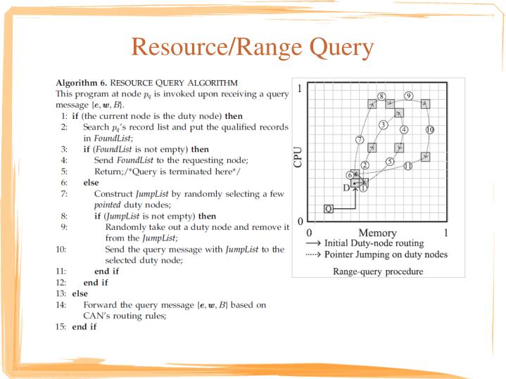 Resource/Range Query