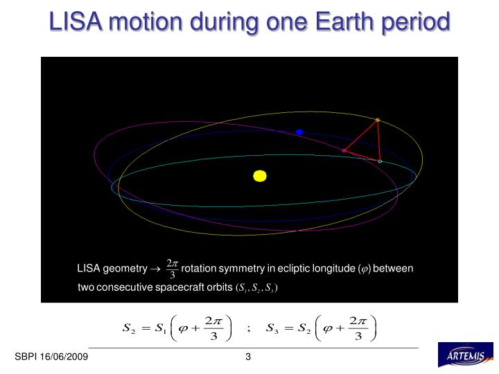 LISA motion during one Earth period