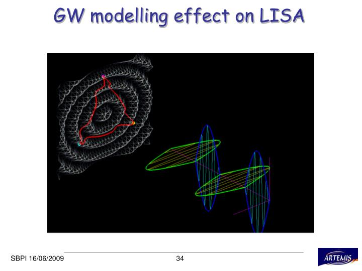 GW modelling effect on LISA