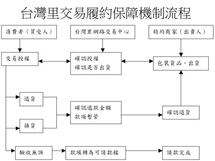 台灣里交易履約保障機制流程