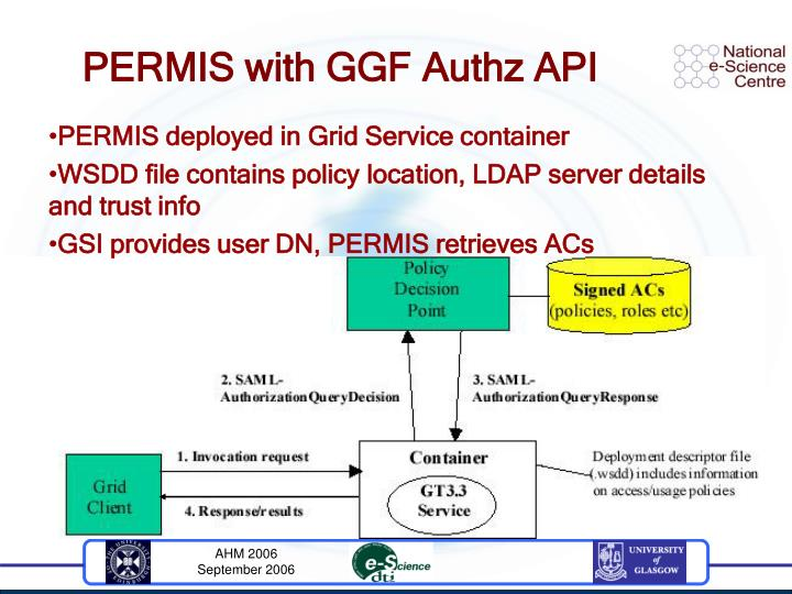 PERMIS with GGF Authz API