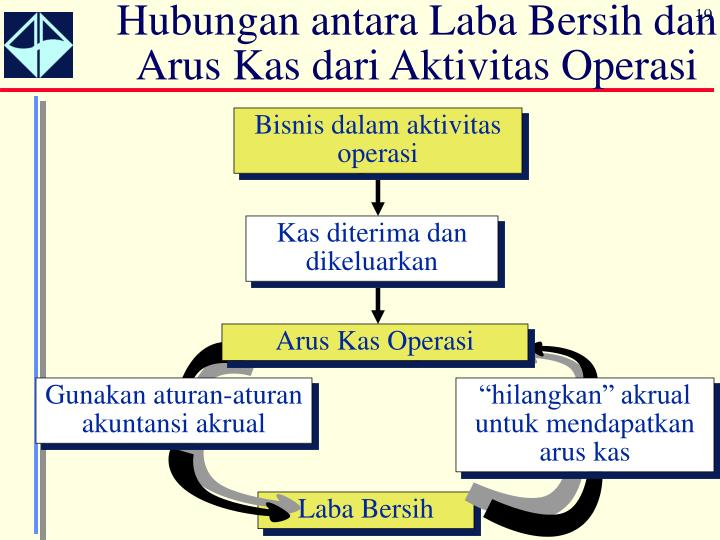 Hubungan antara Laba Bersih dan Arus Kas dari Aktivitas Operasi