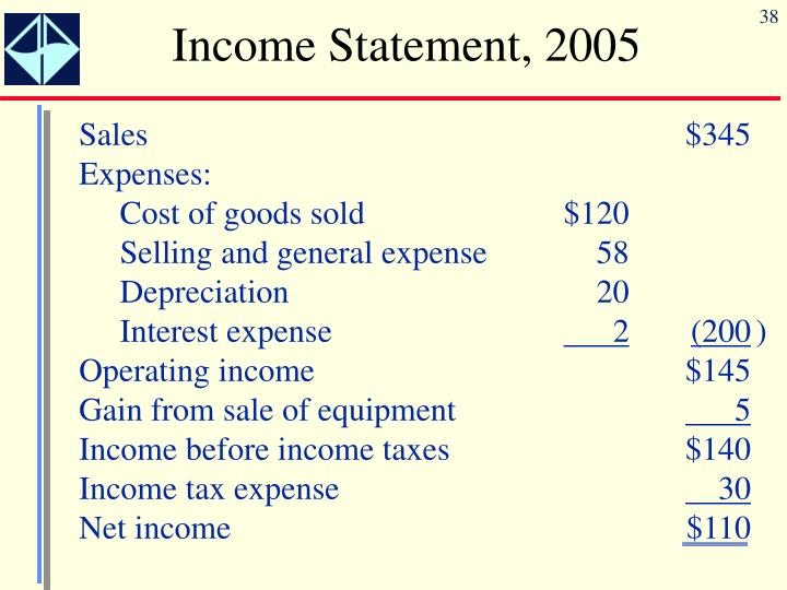 Income Statement, 2005