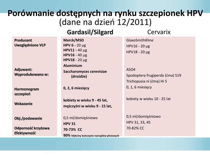 Porwnanie dostpnych na rynku szczepionek HPV