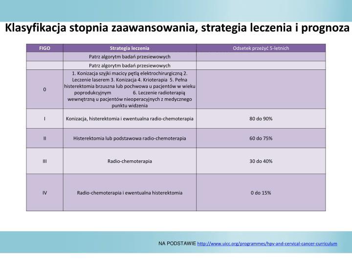 Klasyfikacja stopnia zaawansowania, strategia leczenia i prognoza dotyczca raka szyjki macicy