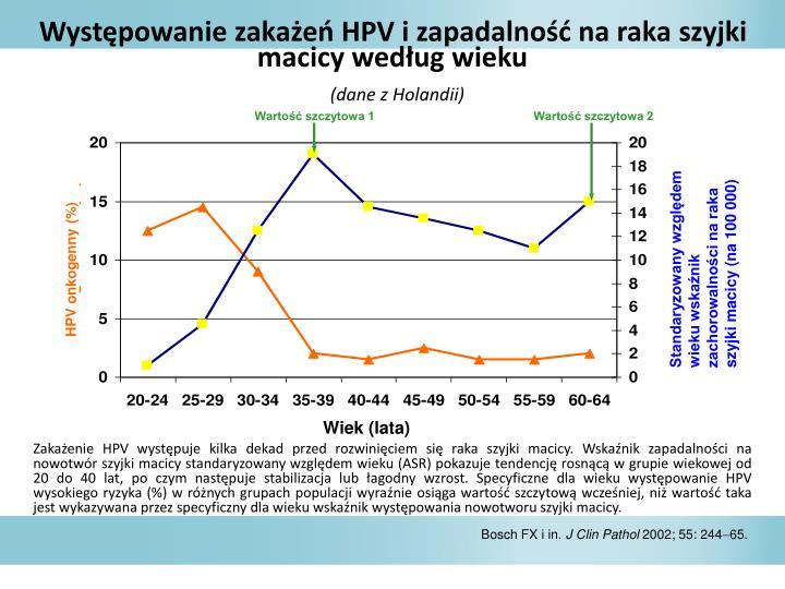 Wystpowanie zakae HPV i zapadalno na raka szyjki macicy wedug wieku