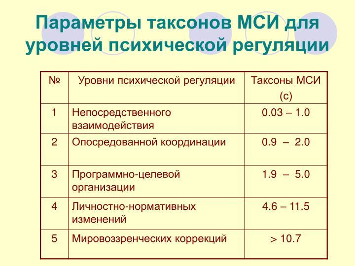 Параметры таксонов МСИ для уровней психической регуляции