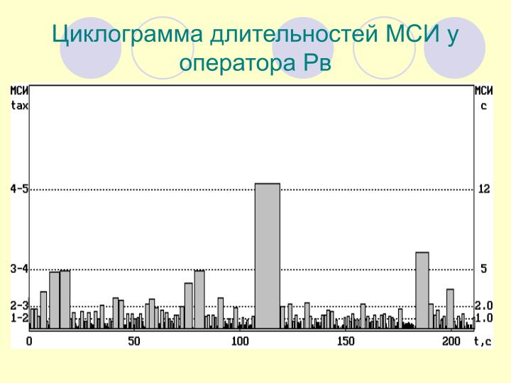 Циклограмма длительностей МСИ у оператора Рв