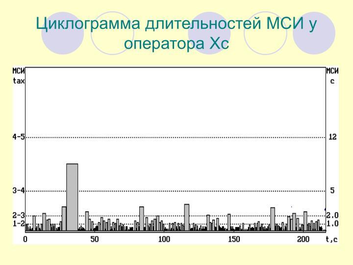 Циклограмма длительностей МСИ у оператора Хс