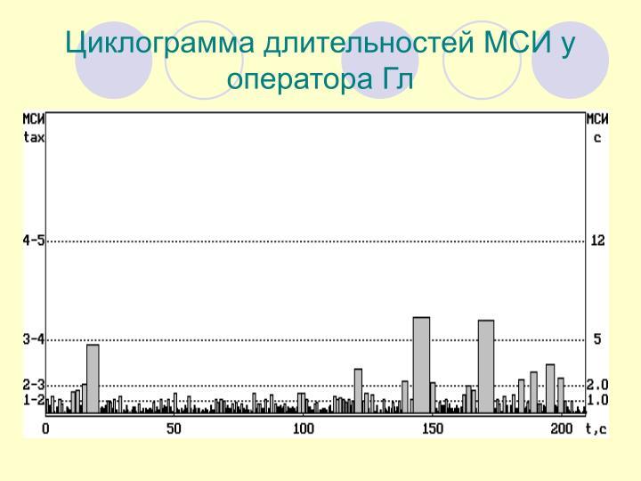 Циклограмма длительностей МСИ у оператора Гл