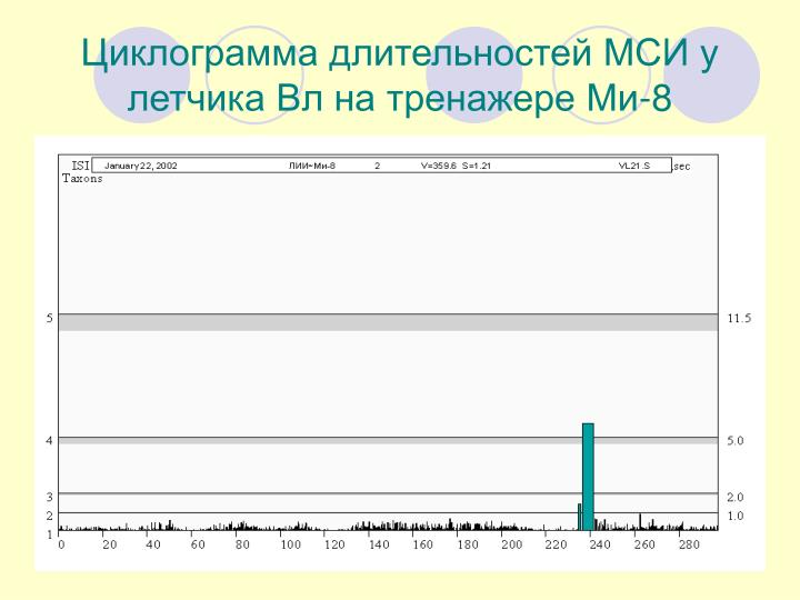 Циклограмма длительностей МСИ у летчика Вл на тренажере Ми-8