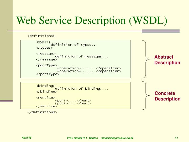 Web Service Description (WSDL)